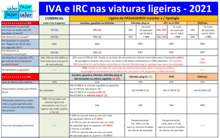 IVA E IRC NAS VIATURAS LIGEIRAS  — Com alterações OE 2021
