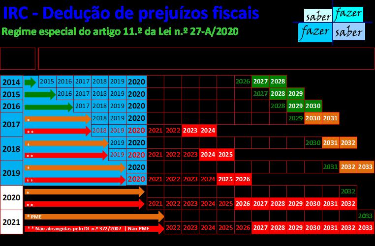 DEDUÇÃO DE PREJUÍZOS FISCAIS AO LUCRO TRIBUTÁVEL DE 2020 SEM ALTERAÇÕES